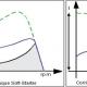 Modos de arranque de un motor eléctrico (II)