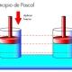 El sistema hidráulico: la idea básica
