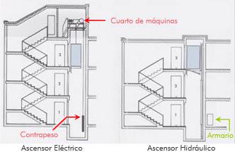 Ascensores hidraulicos sin cuarto de maquinas