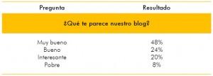 pregunta 0