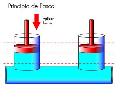 Sistema hidraulico definicion
