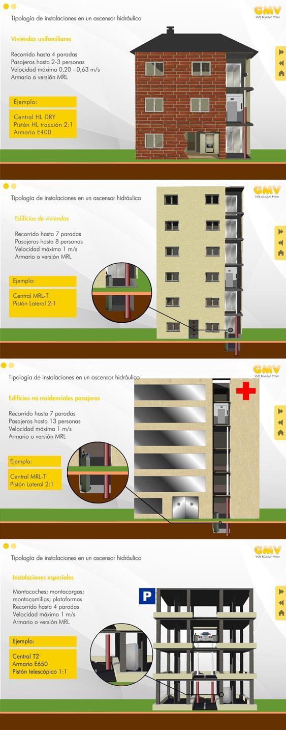 D nde puedo instalar un ascensor hidr ulico gmv blog for Precio ascensor hidraulico 3 paradas