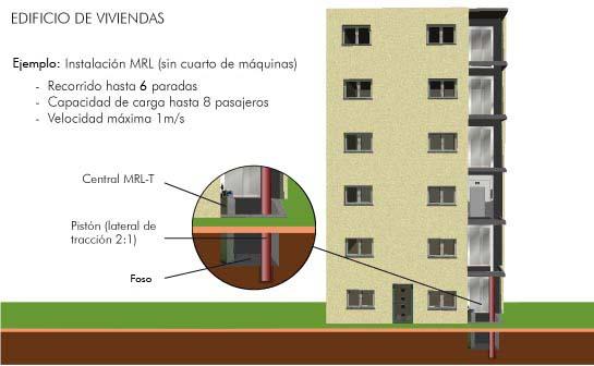 Edificio de viviendas: ejemplo instalación hidráulica MRL