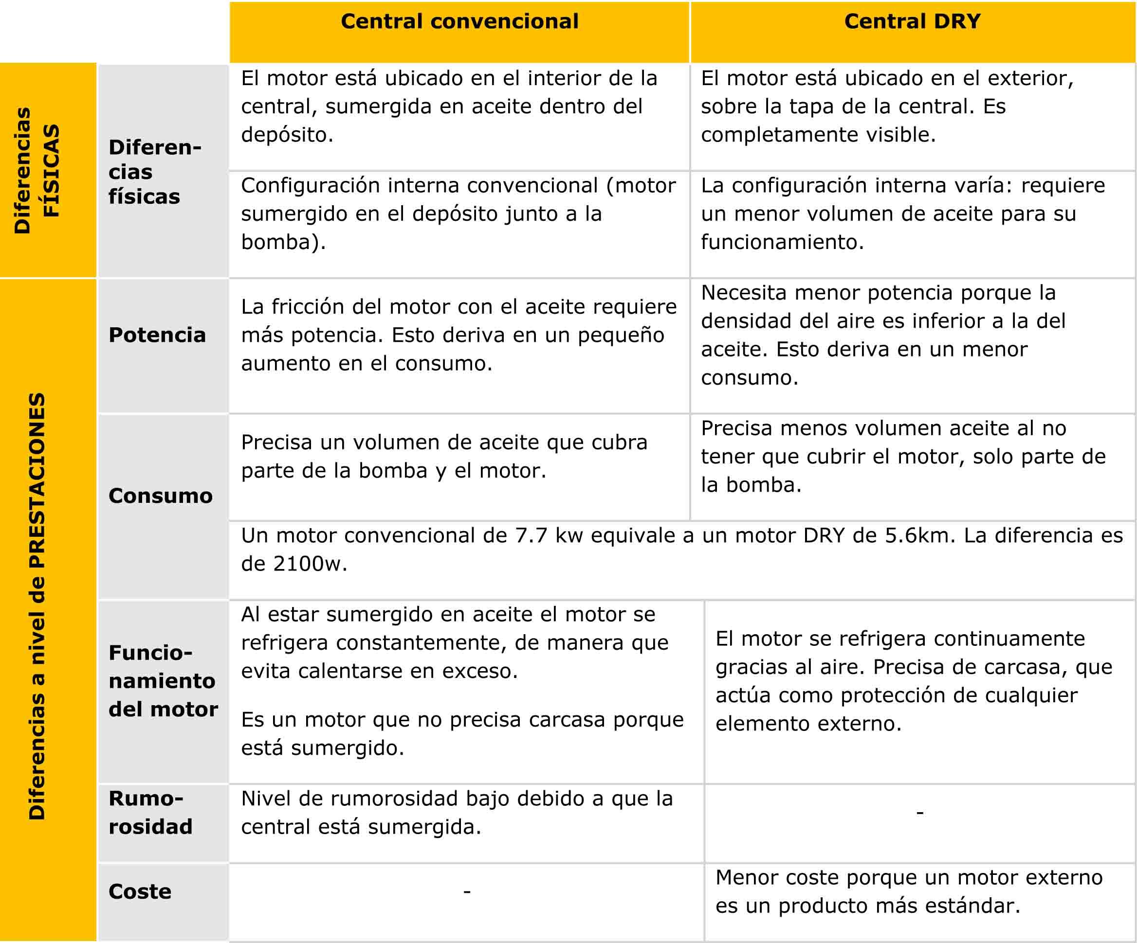 Características tipología de centrales