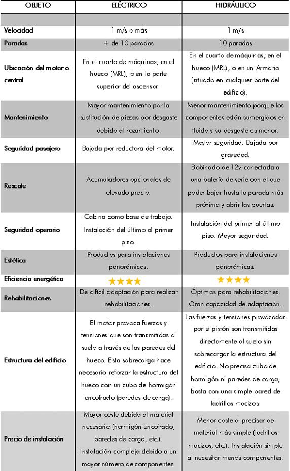 Ascensor Eléctrico  -  Ascensor Hidráulico