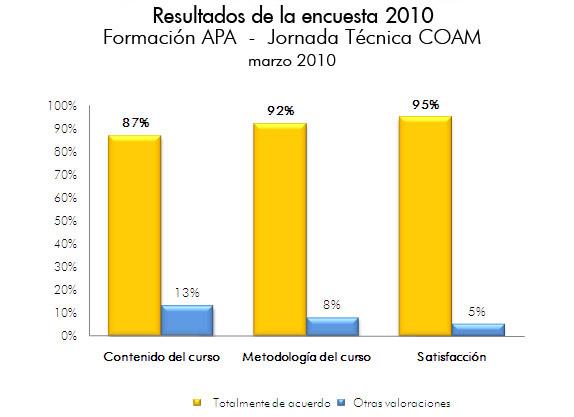 Resultados encuesta 2010: Formación APA  -  Jornada Técnica COAM