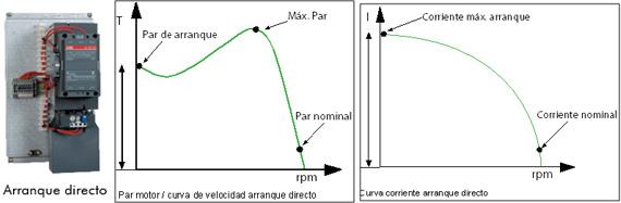 Arranque directo - Curvas de funcionamiento