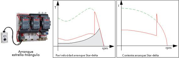 Arranque estrella-triángulo - Curvas de funcionamiento