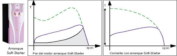 Arranque Soft-Starter - Curvas de funcionamiento