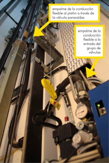 Emaple conducción flexible: al grupo de válvulas y al pistón