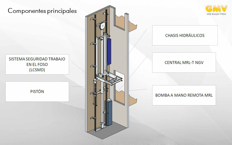 Componentes principales - Kit A2