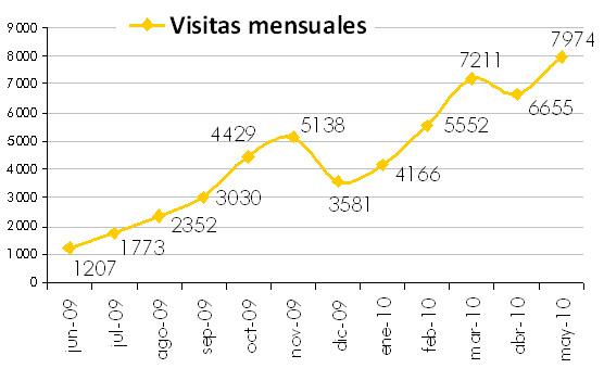 Evolución visitas mensuales 2009 - 2010