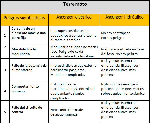 riesgo sismico espana